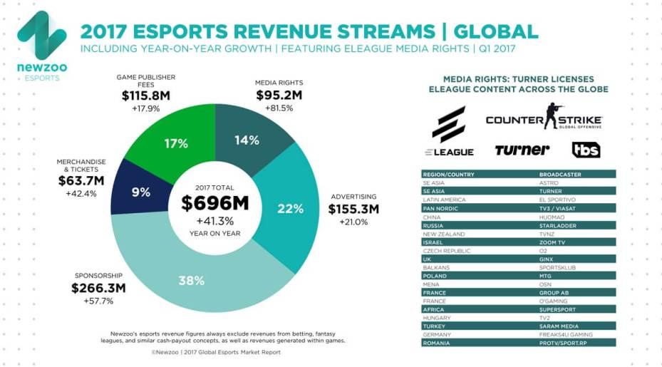 esports stats 2017
